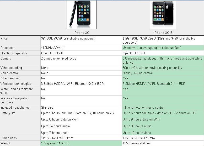iphone-3g-vs-iphone-3gs