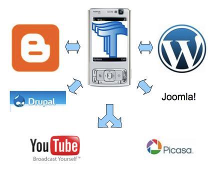 Wavelog-blogger-client