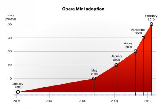 opera-mini-increase