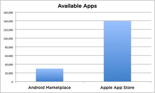statystyki-android-market