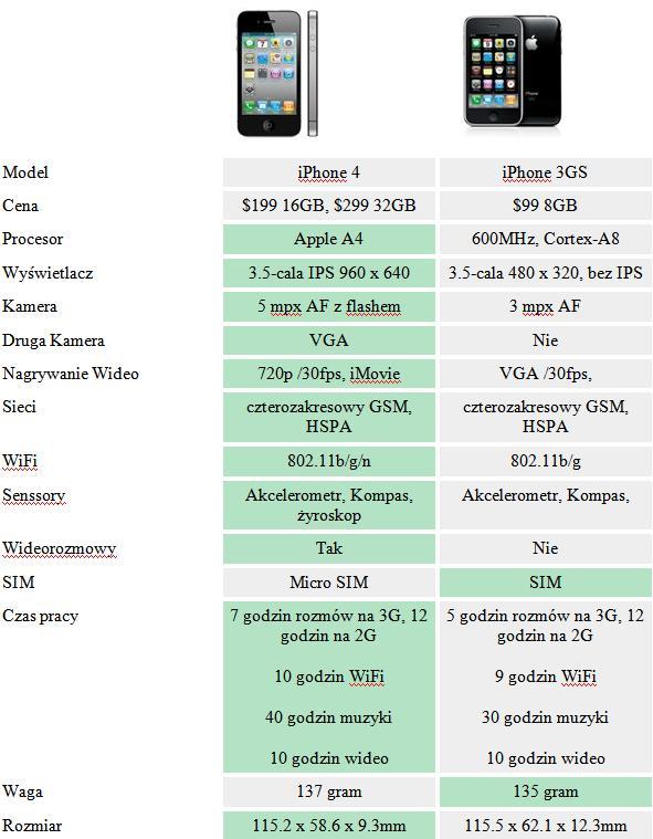 iphone 4 iphone 3gs porównanie