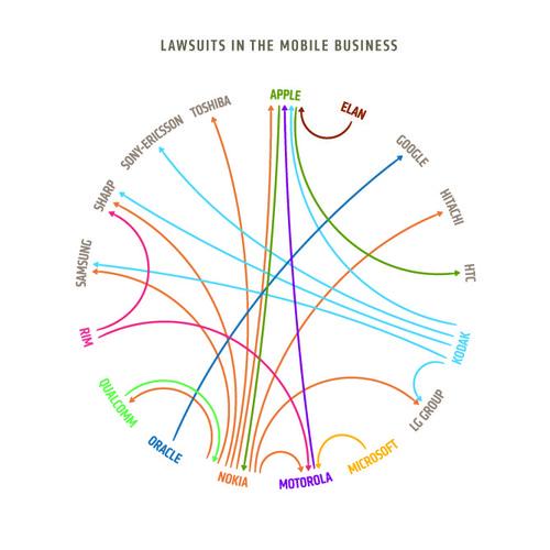Nokia vs Apple vs Motorola vs Samsung vs Sony Ericsson