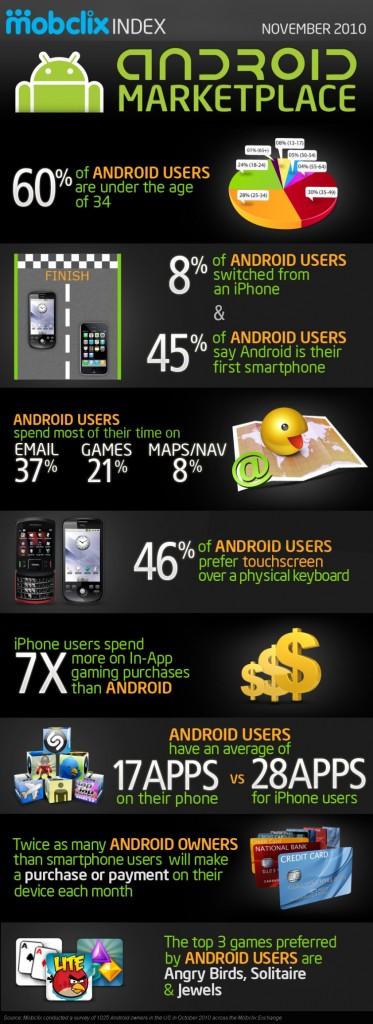 infograkia Android