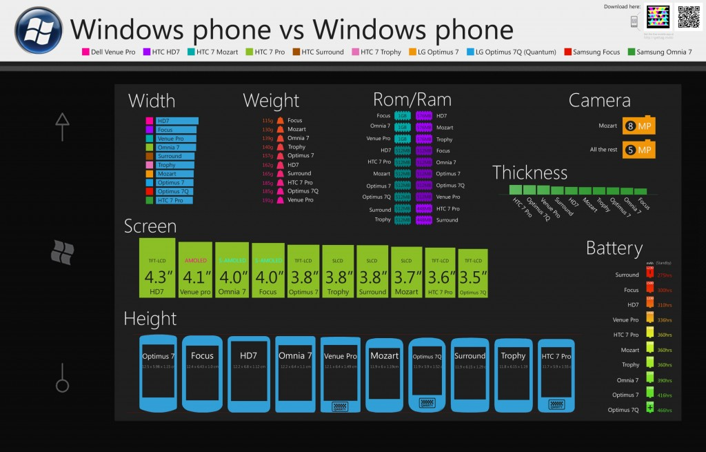 infografic windows phone 7 devices