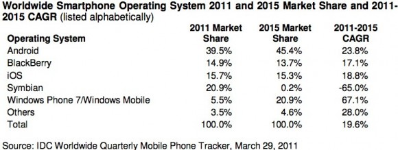 Smartphone market 2015