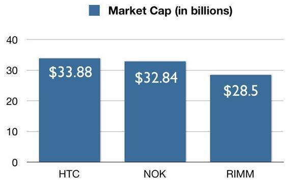 HTC vs Nokia