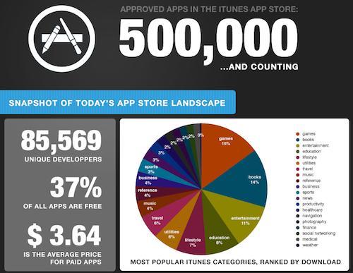 App Store 500k apps