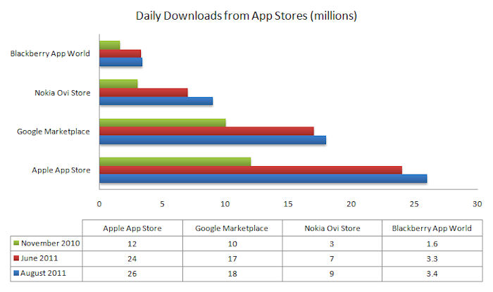 App Store vs Android Market vs Ovi Store