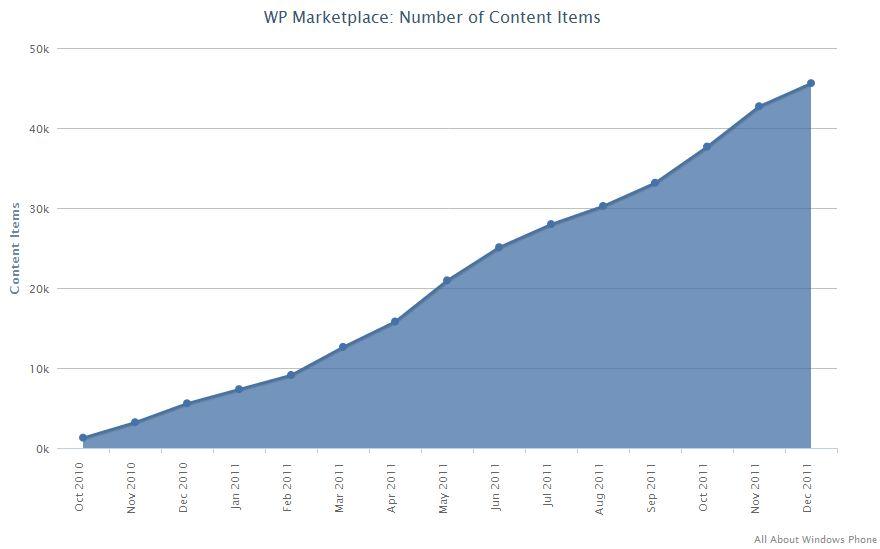 Windows Phone Market stats