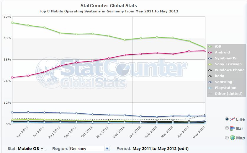 Mobile OS Germany