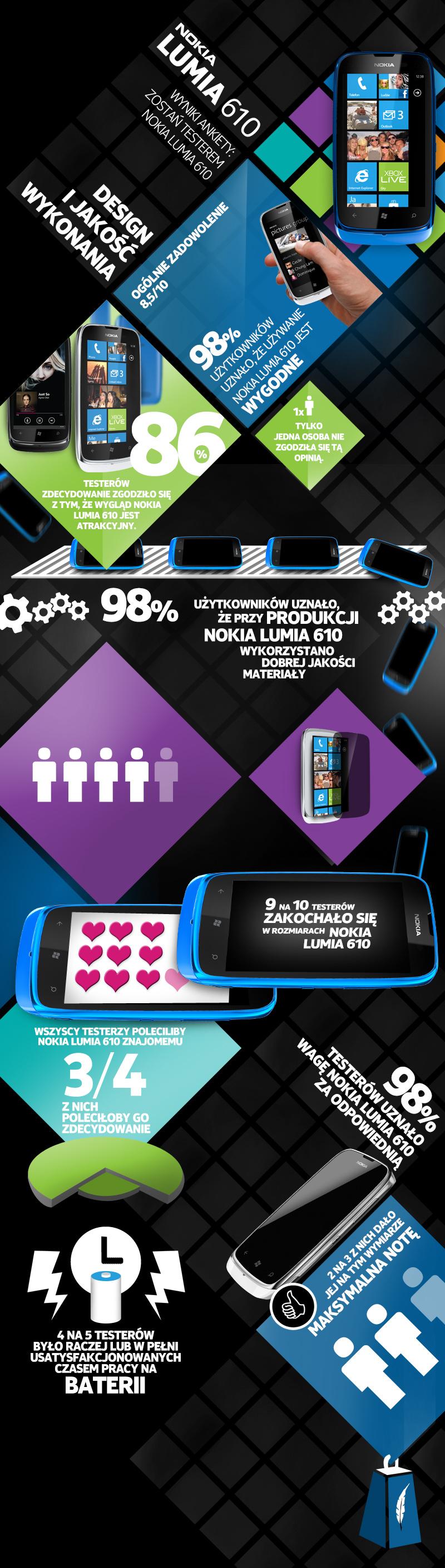 Nokia-Lumia-610-wymiary