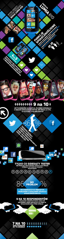 Nokia-lumia-610-social-infografika